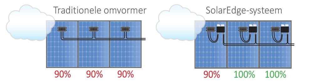 Solaredge vs traditionele omvormer