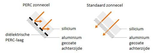 Soluxtec zonnepaneel rendement